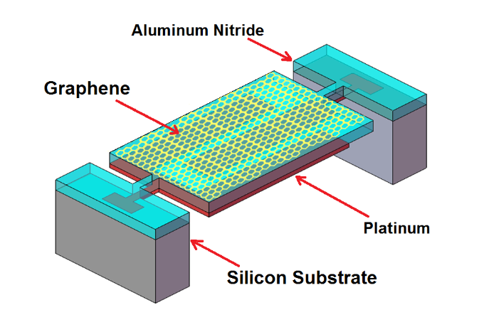 Aluminum Nitride Piezoelectric NEMS devices using 2-Dimensional Electrode Material